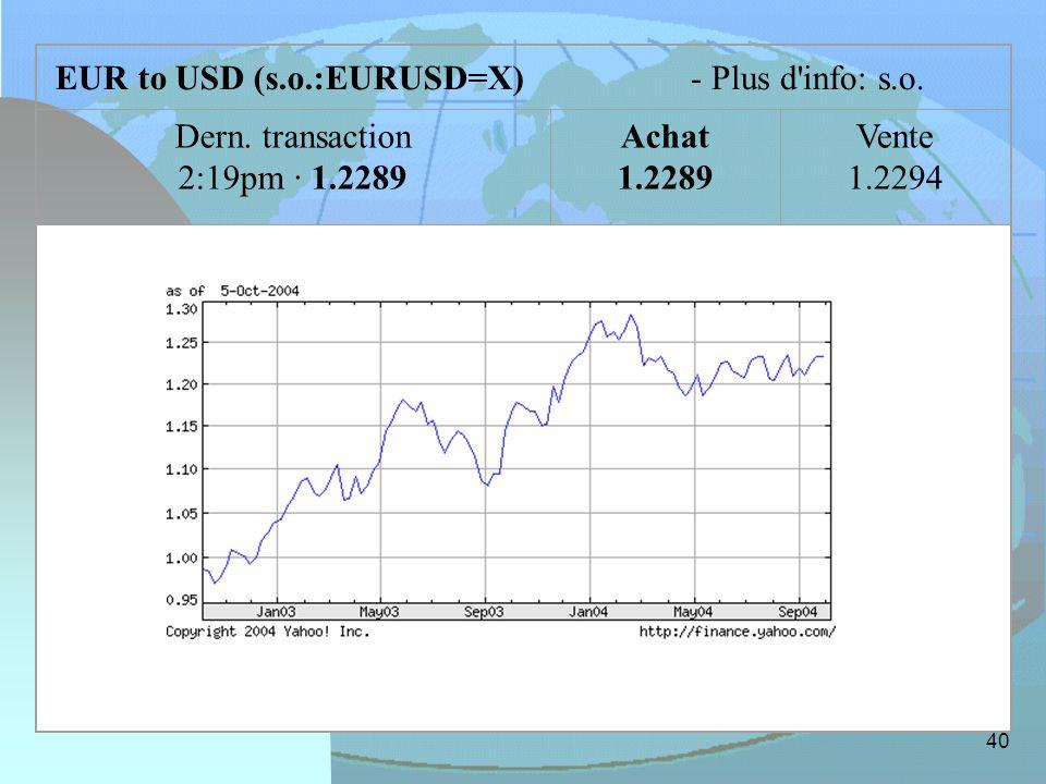 EUR to USD (s.o.:EURUSD=X)