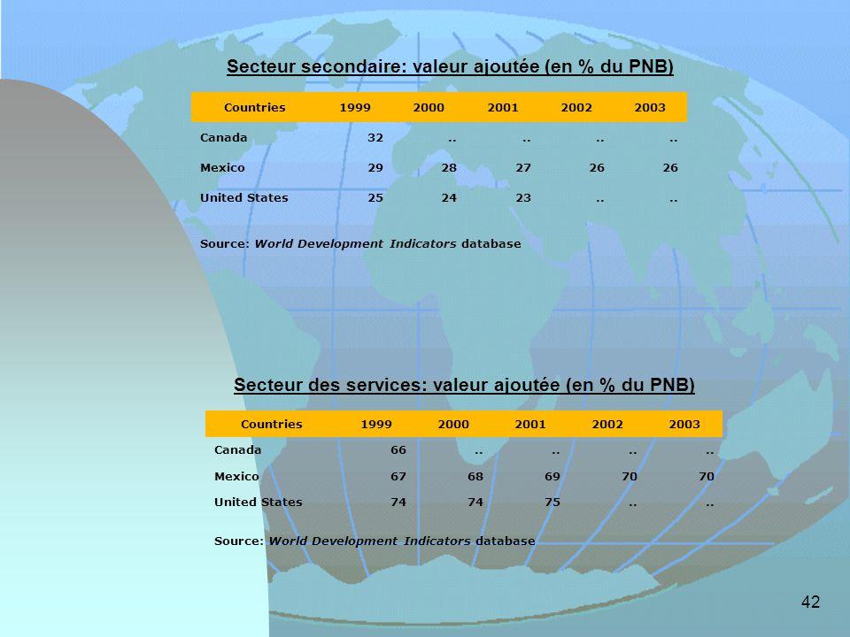 Secteur secondaire: valeur ajoutée (en % du PNB)
