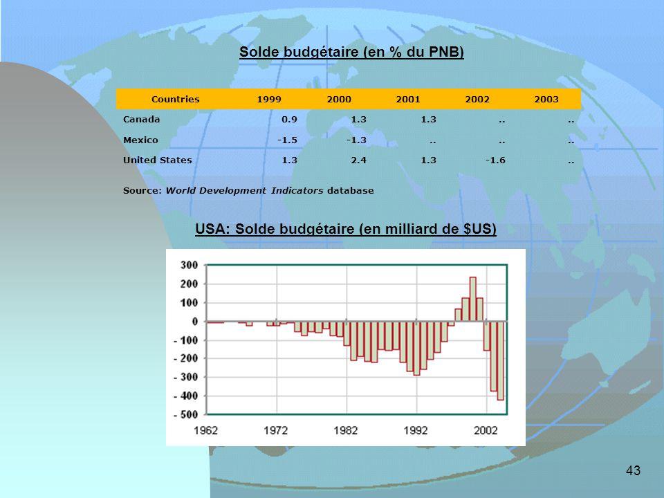 Solde budgétaire (en % du PNB)