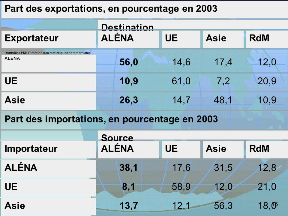 Part des exportations, en pourcentage en 2003