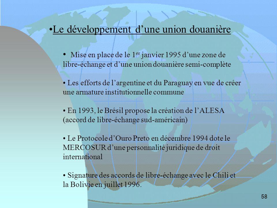 Le développement d'une union douanière