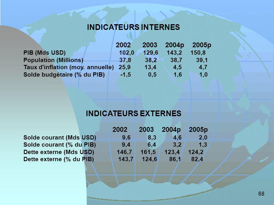 INDICATEURS INTERNES INDICATEURS EXTERNES 2002 2003 2004p 2005p