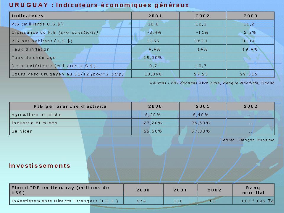 L Uruguay a connu en 2002 sa quatrième et plus difficile année de récession consécutive. Le PIB uruguayen a chuté de 1,4% en 2000, de 3,4% en 2001 et de 10,8% en 2002. L Uruguay subit les conséquences de la crise argentine et de la dévaluation du real brésilien. Ces deux pays sont en effet les principaux clients de l Uruguay. Le secteur bancaire a été fortement ébranlé par la crise et le niveau de dette de l Etat, comme celui des entreprises, est en constante augmentation à cause de l effondrement de la monnaie. Le chômage touche désormais près de 20% de la population active. Le secteur agricole fournit 6% du PIB et constitue le premier poste des exportations. Les principales cultures sont le riz, les céréales et le vin. L élevage est également une des principales activités agricoles. Les ressources naturelles minières du pays sont très limitées. L industrie manufacturière compte pour environ 20% du PIB. Les services comptent pour 60% du PIB. Le tourisme, secteur économique très développé, a lui aussi été touché par la crise argentine.