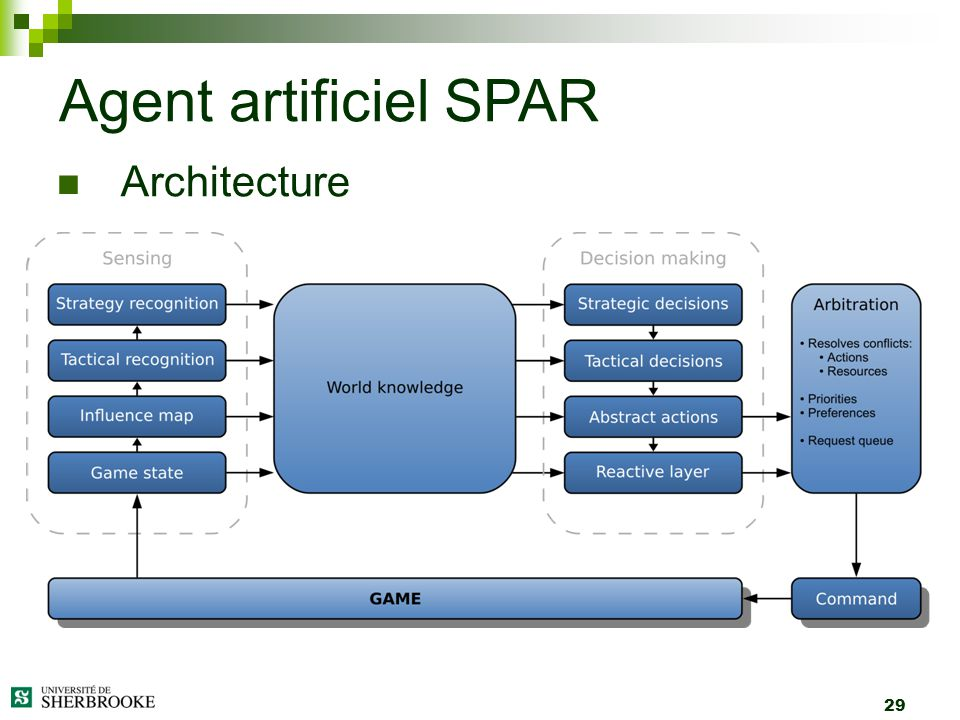 Agent artificiel SPAR Architecture 29
