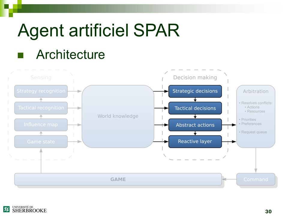 Agent artificiel SPAR Architecture 30