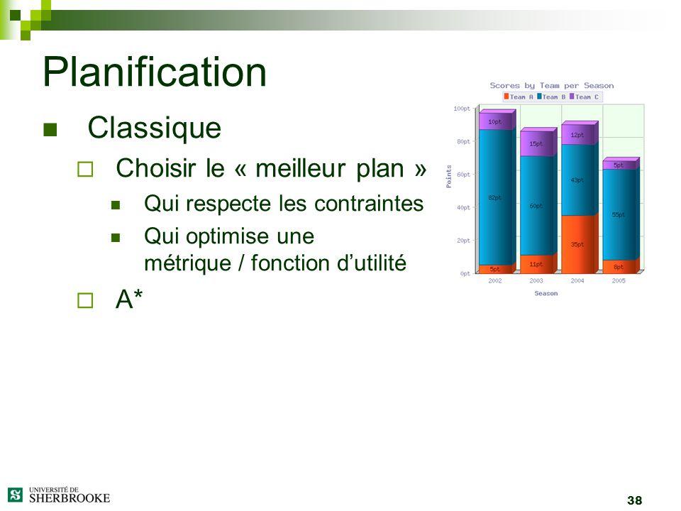Planification Classique Choisir le « meilleur plan » A*