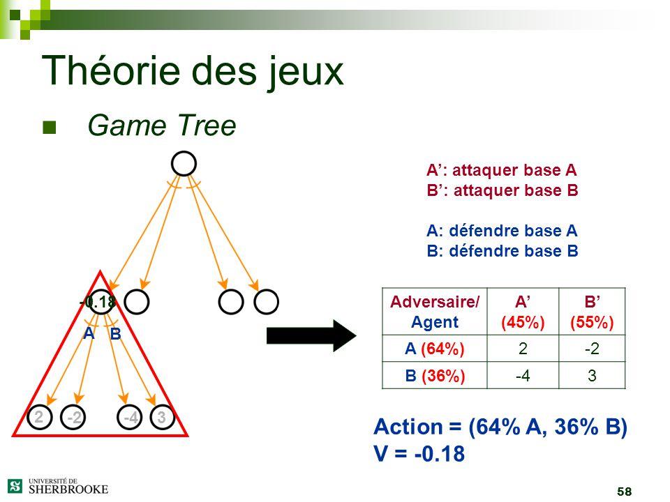 Théorie des jeux Game Tree Action = (64% A, 36% B) V = -0.18