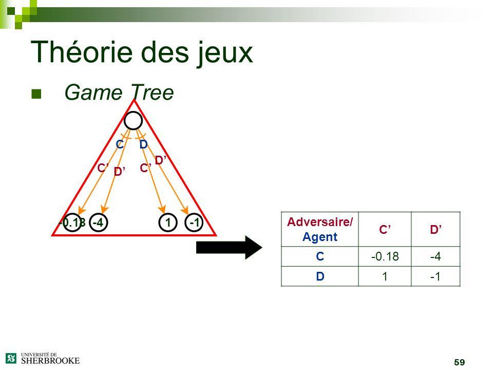 Théorie des jeux Game Tree C D D' C' C' D' -0.18 -4 1 -1