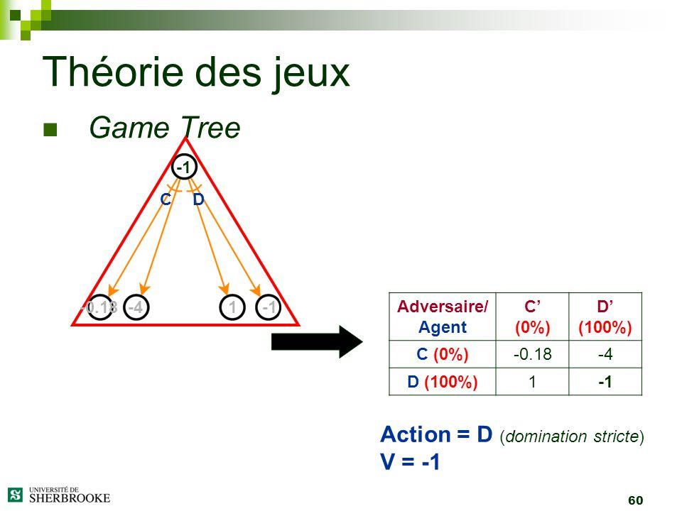 Théorie des jeux Game Tree Action = D (domination stricte) V = -1 -1 C