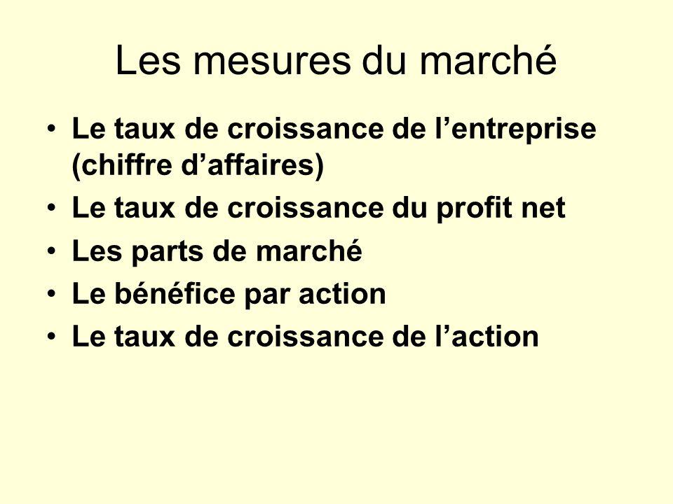 Les mesures du marché Le taux de croissance de l'entreprise (chiffre d'affaires) Le taux de croissance du profit net.