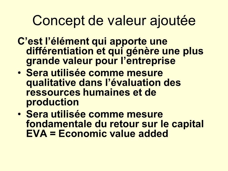 Concept de valeur ajoutée