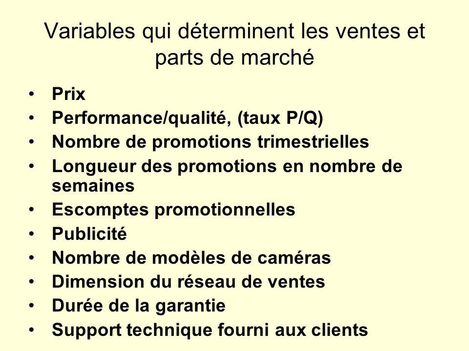 Variables qui déterminent les ventes et parts de marché