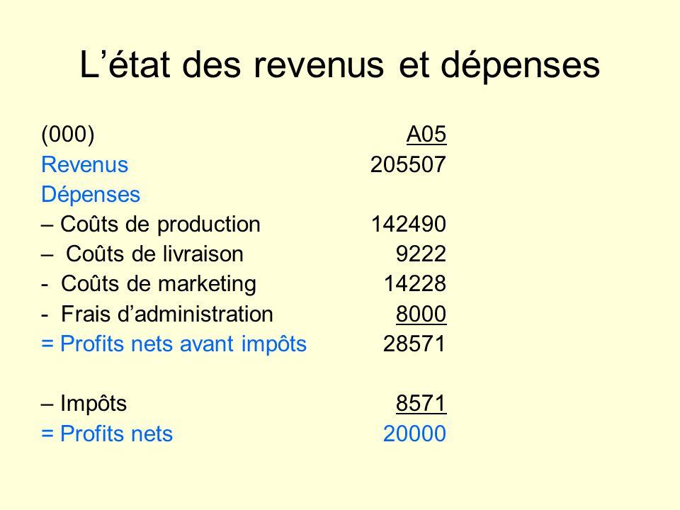 L'état des revenus et dépenses