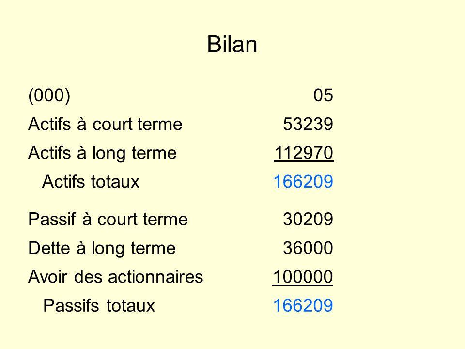 Bilan (000) 05 Actifs à court terme 53239 Actifs à long terme 112970