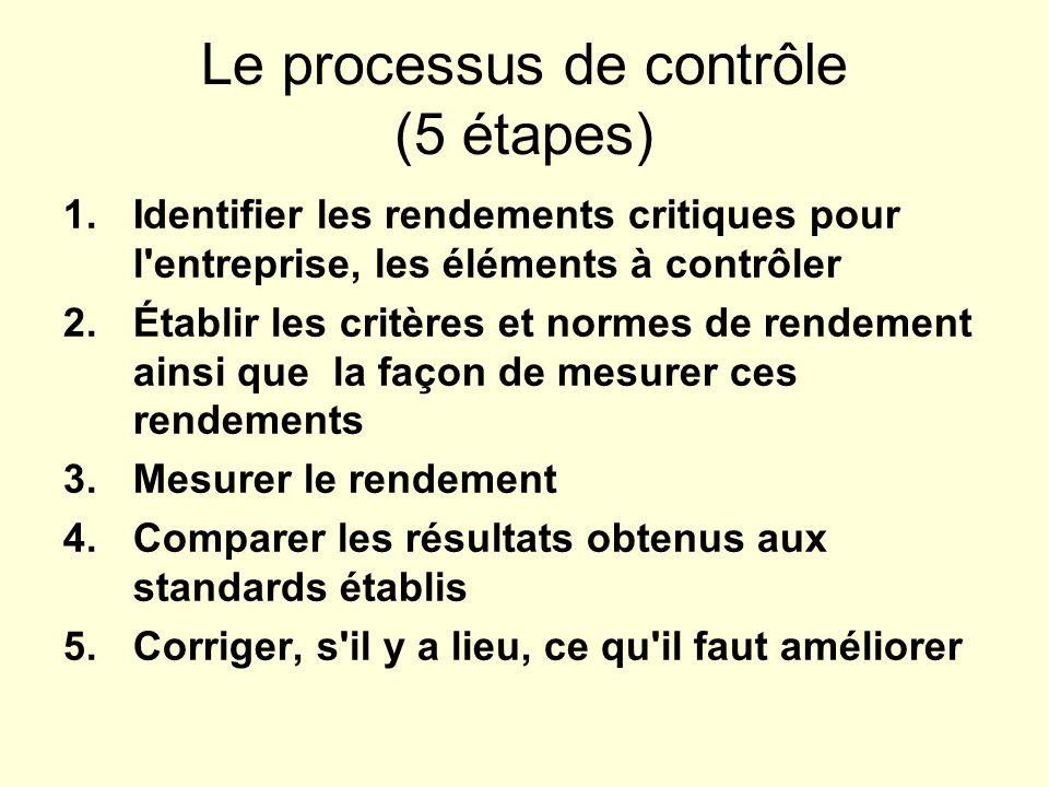 Le processus de contrôle (5 étapes)