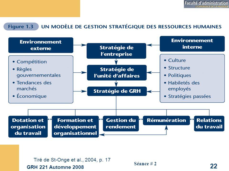 Tiré de St-Onge et al., 2004, p. 17 GRH 221 Automne 2008 Séance # 2