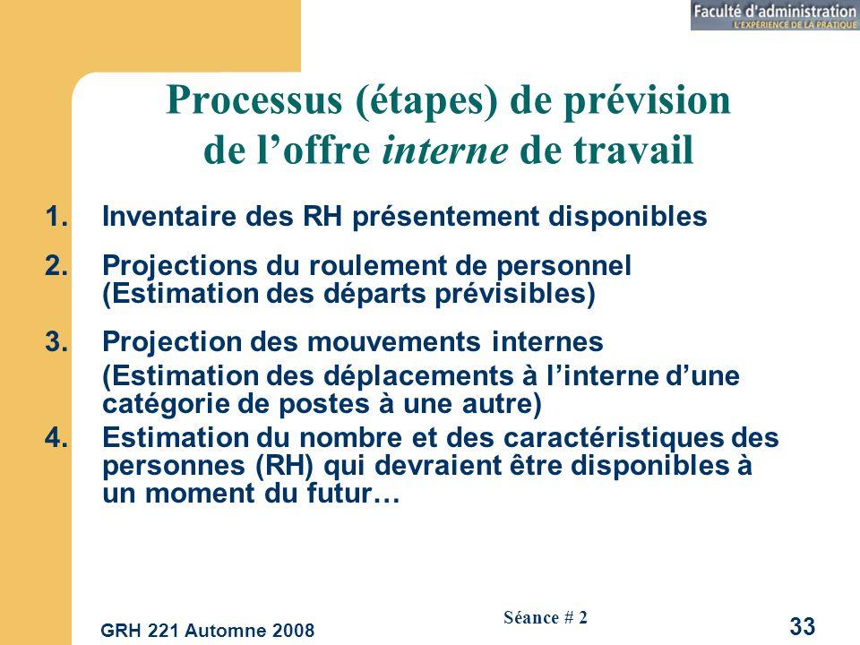 Processus (étapes) de prévision de l'offre interne de travail