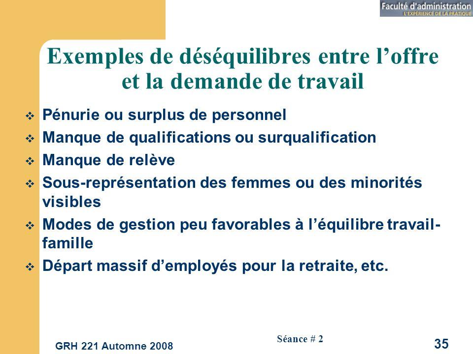 Exemples de déséquilibres entre l'offre et la demande de travail