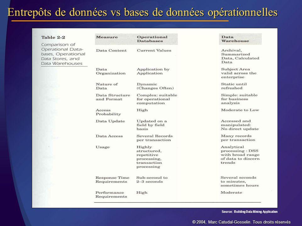 Entrepôts de données vs bases de données opérationnelles