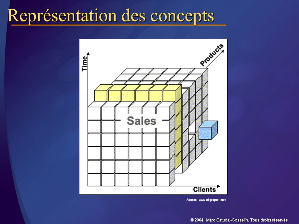 Représentation des concepts