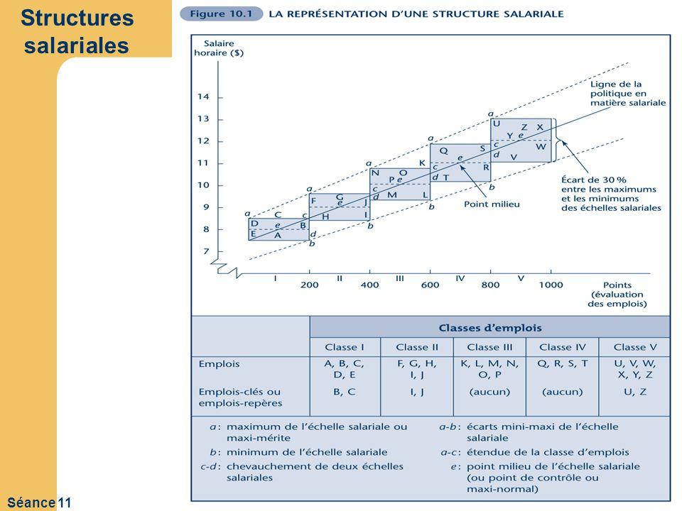 Structures salariales