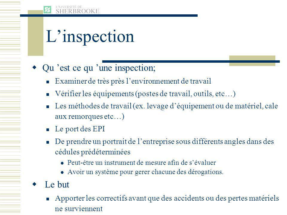 L'inspection Qu 'est ce qu 'une inspection; Le but