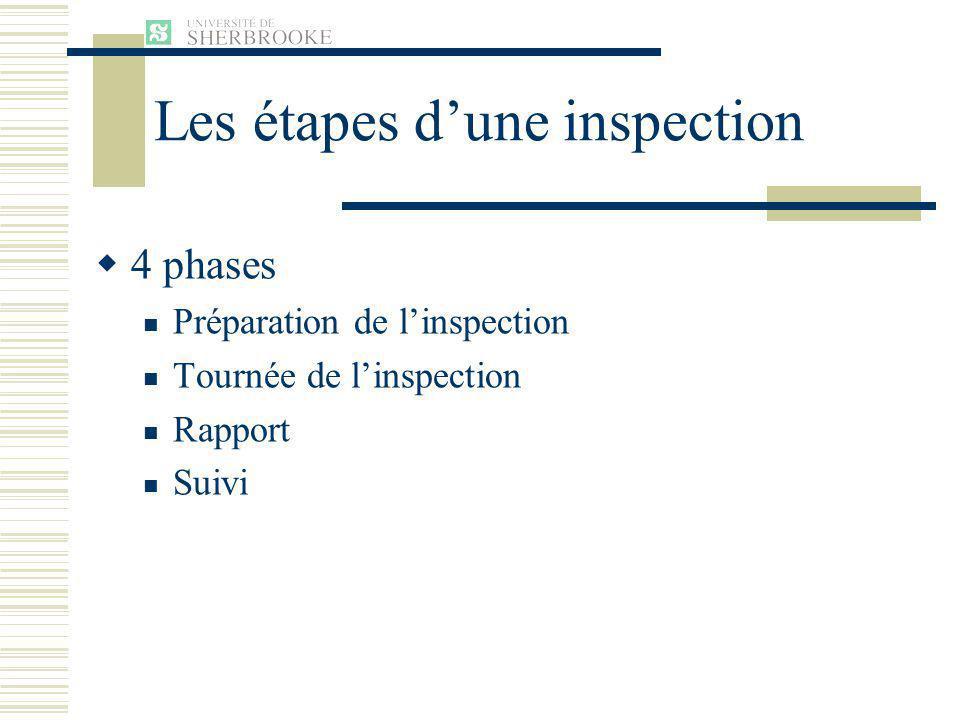 Les étapes d'une inspection