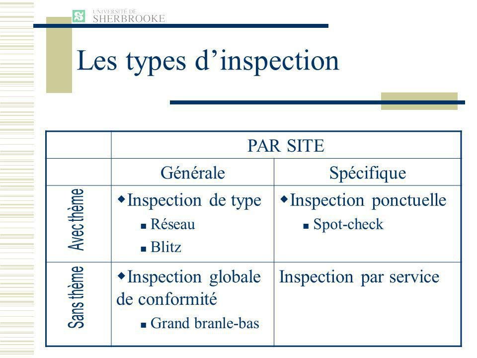 Les types d'inspection