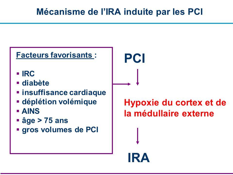 PCI IRA Mécanisme de l'IRA induite par les PCI Hypoxie du cortex et de