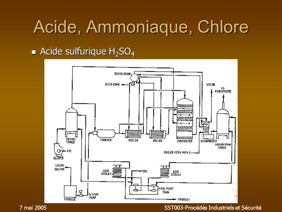 Acide, Ammoniaque, Chlore