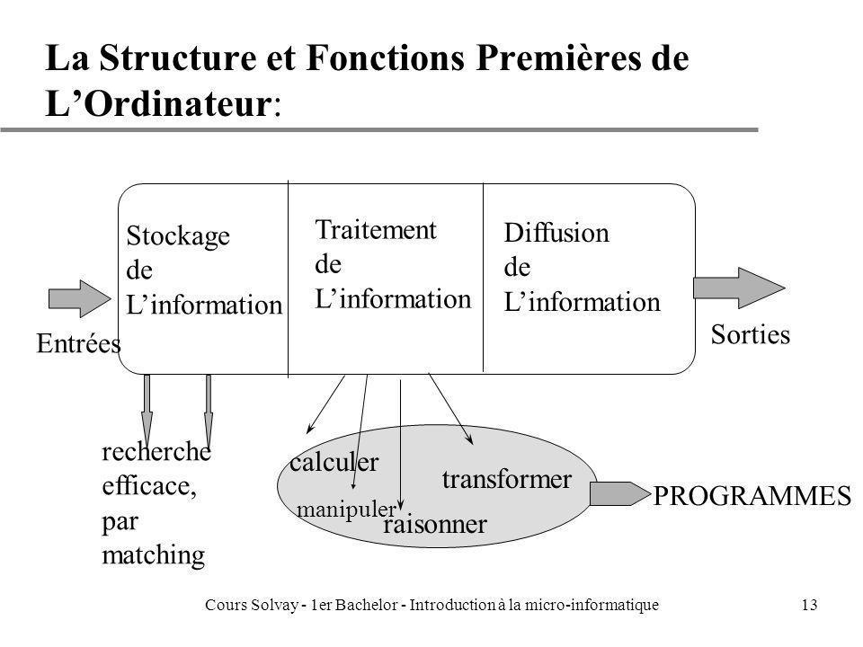 La Structure et Fonctions Premières de L'Ordinateur: