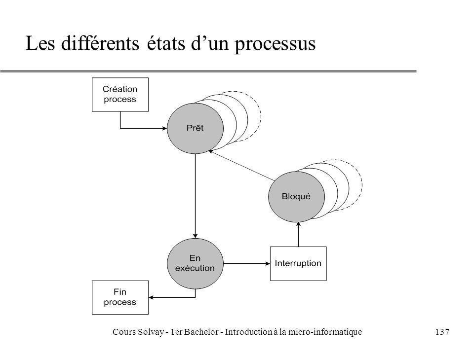 Les différents états d'un processus