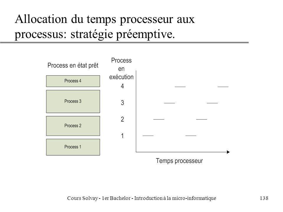 Allocation du temps processeur aux processus: stratégie préemptive.