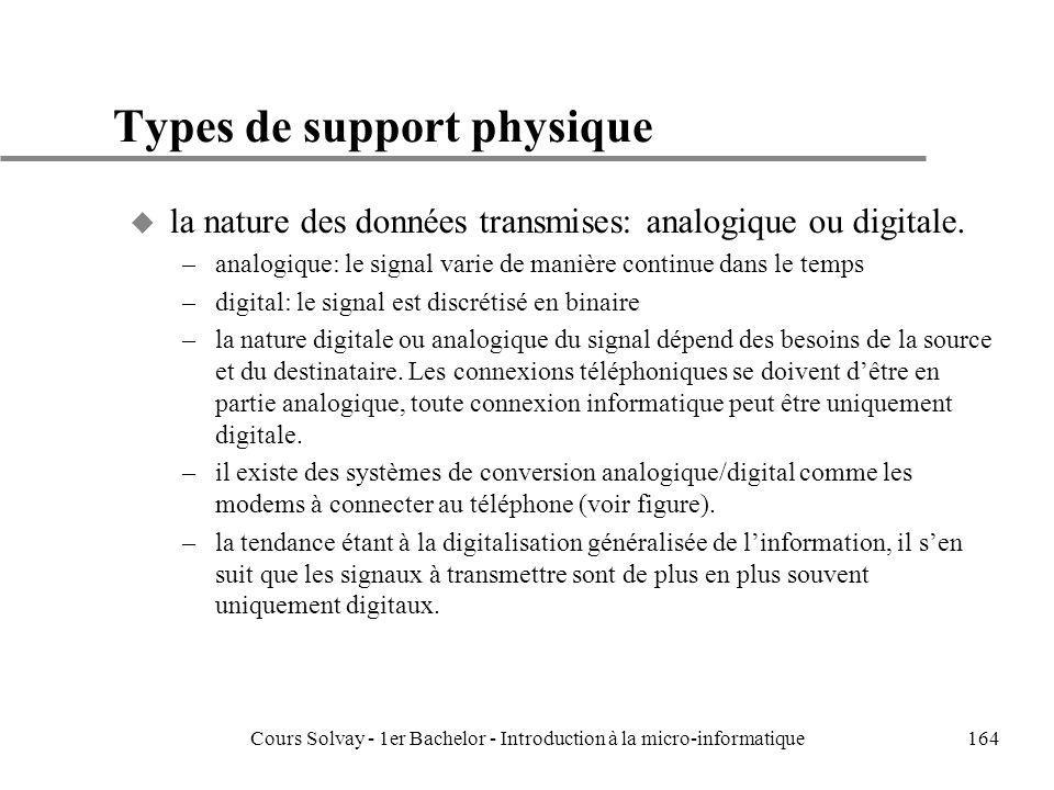 Types de support physique
