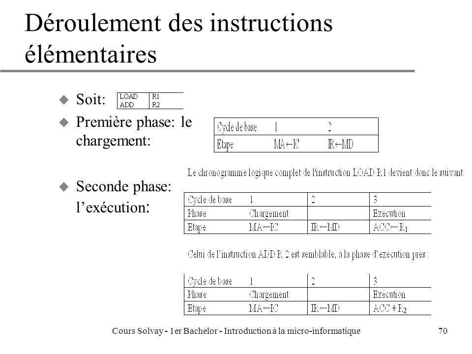 Déroulement des instructions élémentaires
