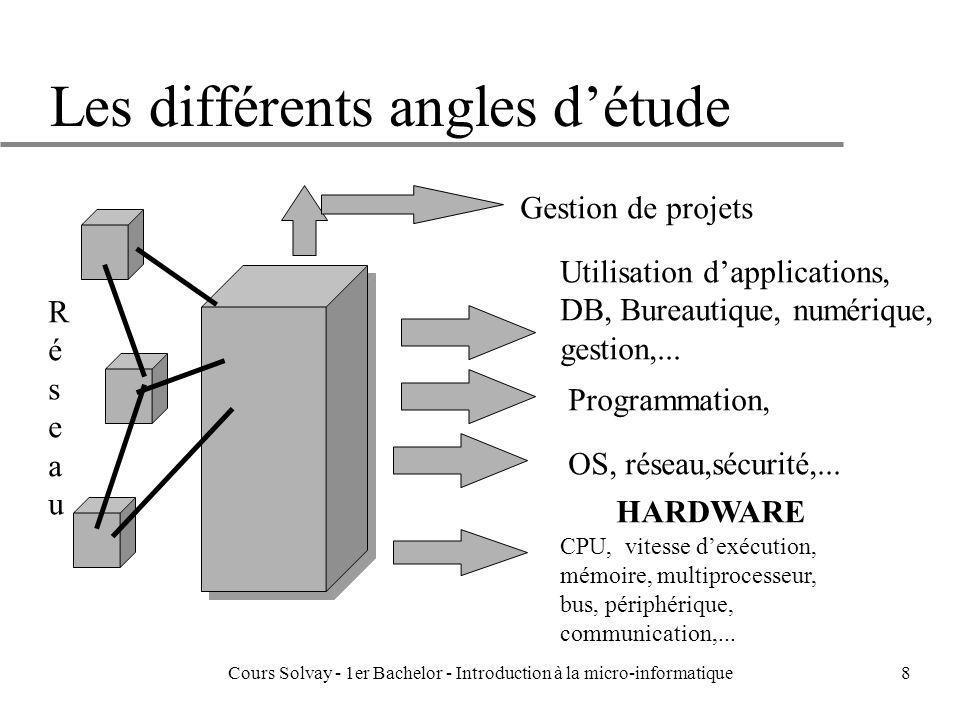 Les différents angles d'étude