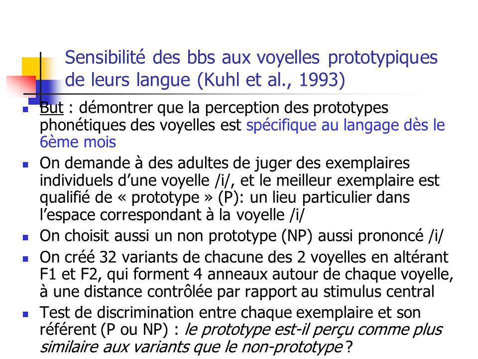 Sensibilité des bbs aux voyelles prototypiques de leurs langue (Kuhl et al., 1993)