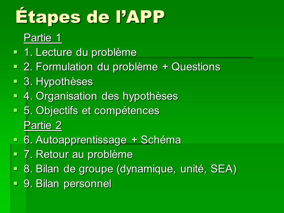 Étapes de l'APP Partie 1 1. Lecture du problème