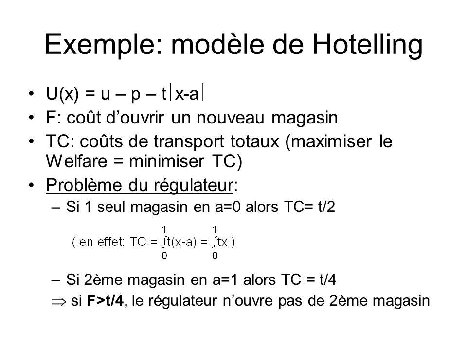 Exemple: modèle de Hotelling