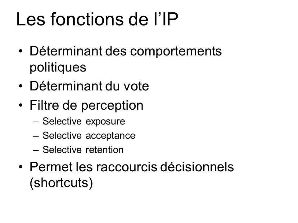 Les fonctions de l'IP Déterminant des comportements politiques