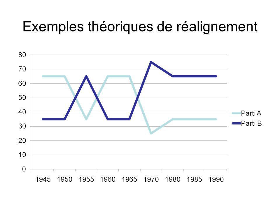 Exemples théoriques de réalignement
