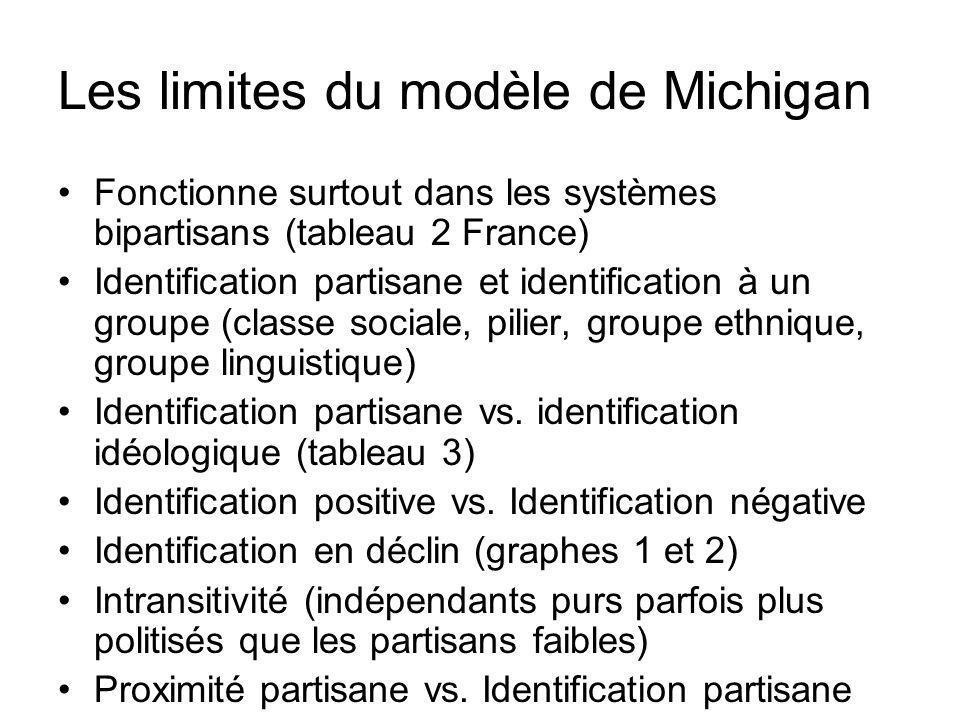 Les limites du modèle de Michigan