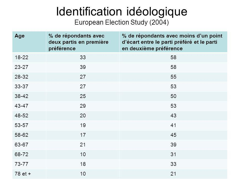 Identification idéologique European Election Study (2004)