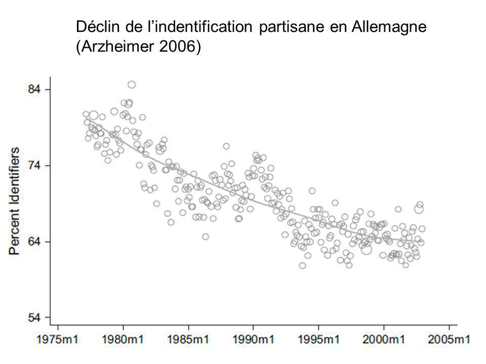 Déclin de l'indentification partisane en Allemagne (Arzheimer 2006)