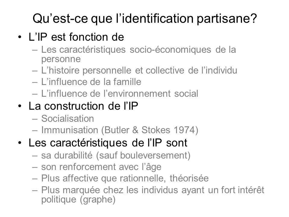 Qu'est-ce que l'identification partisane