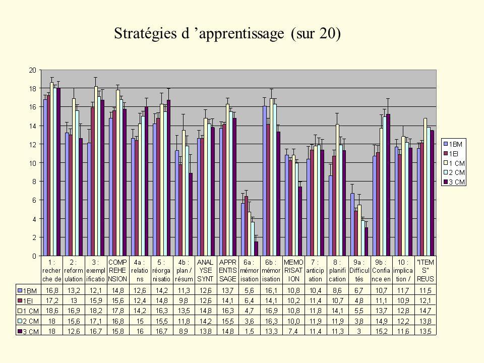 Stratégies d 'apprentissage (sur 20)