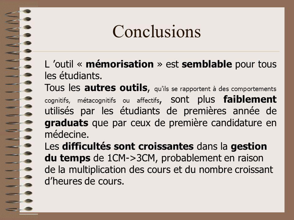 Conclusions L 'outil « mémorisation » est semblable pour tous les étudiants.