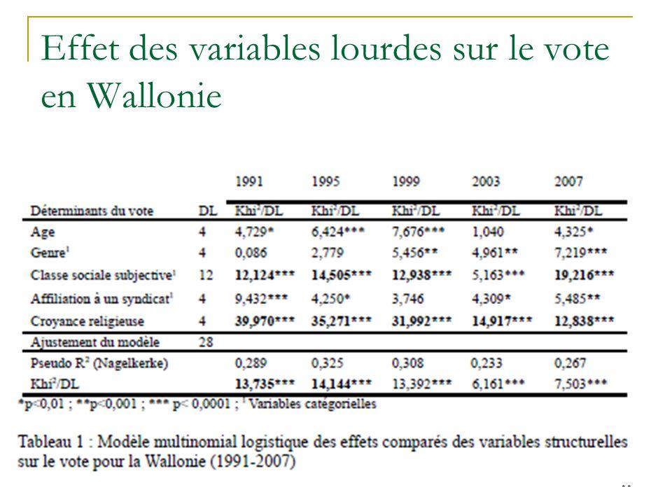 Effet des variables lourdes sur le vote en Wallonie