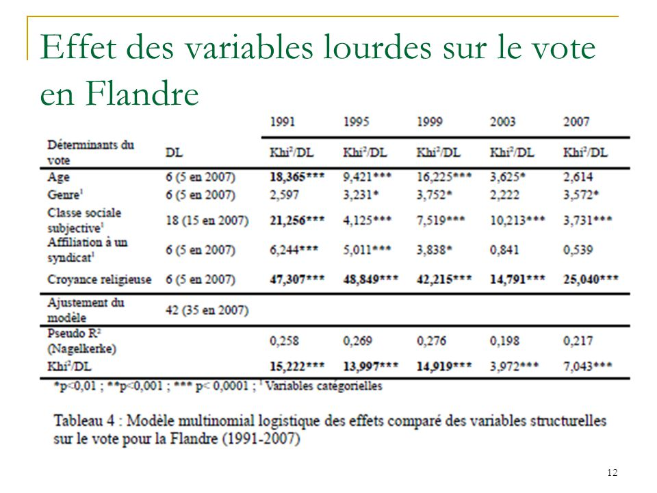 Effet des variables lourdes sur le vote en Flandre