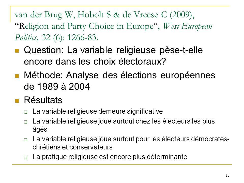 Méthode: Analyse des élections européennes de 1989 à 2004 Résultats
